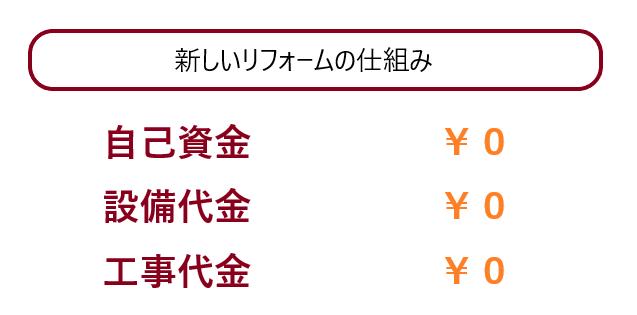 現金負担0円リフォーム